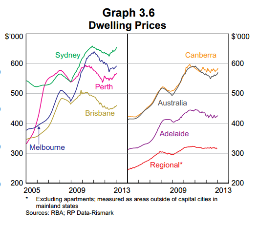 Melbourne dwelling prices