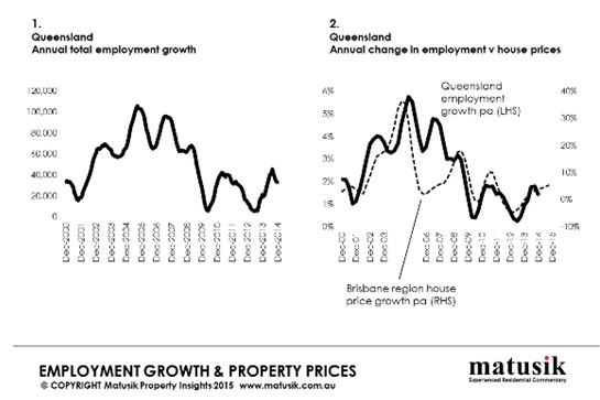 New jobs & property