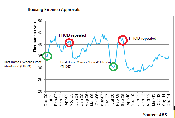 Housing finance approvals