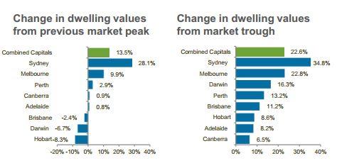 Change in dwelling values