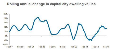 Rolling annual change in capital city dwelling values