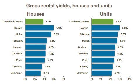 Gross rental yields