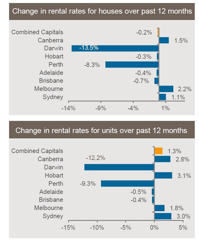 Change in rental rates for houses and units