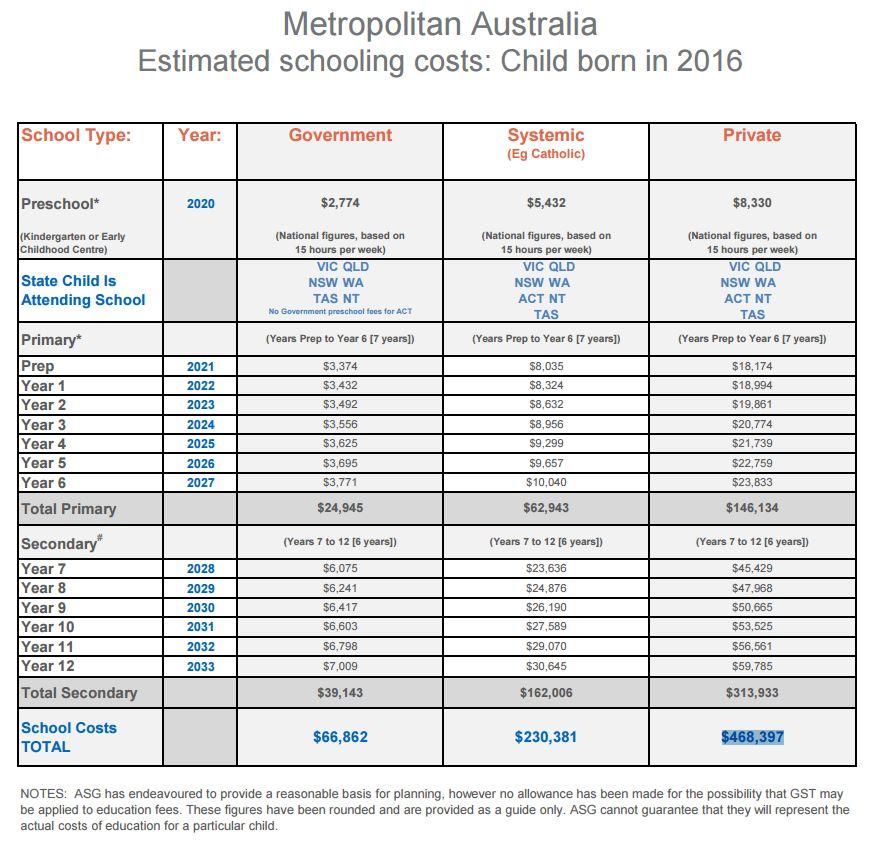 Schooling-costs-Australia