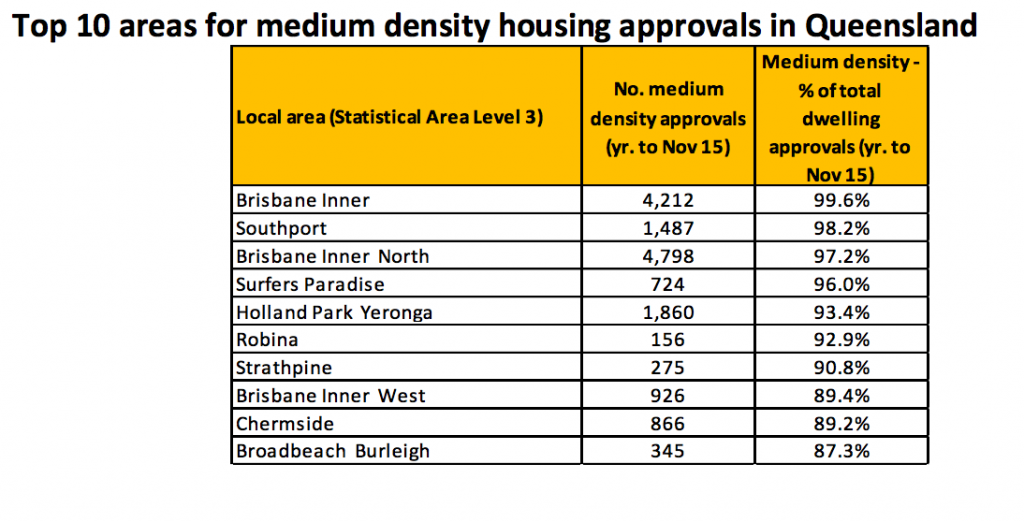 Medium density trends 2