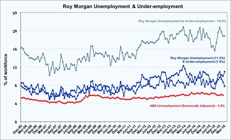 6739-under-employed