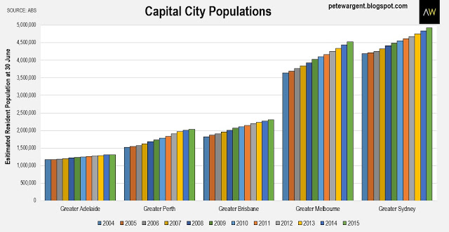 South Brisbane Property Growth