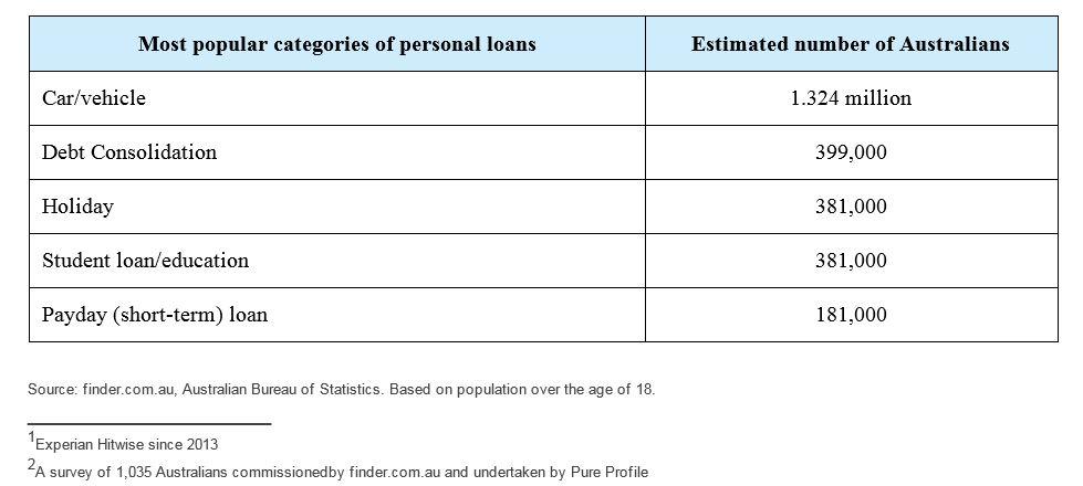 Finder Loan 1
