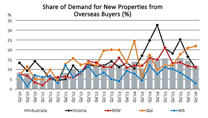Foreign buyers new properties