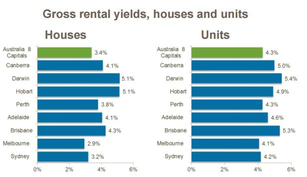 Gross rental yields, houses and units