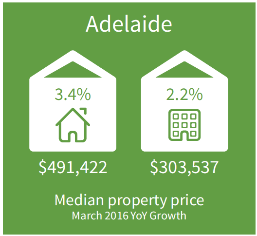Adelaide Price growth