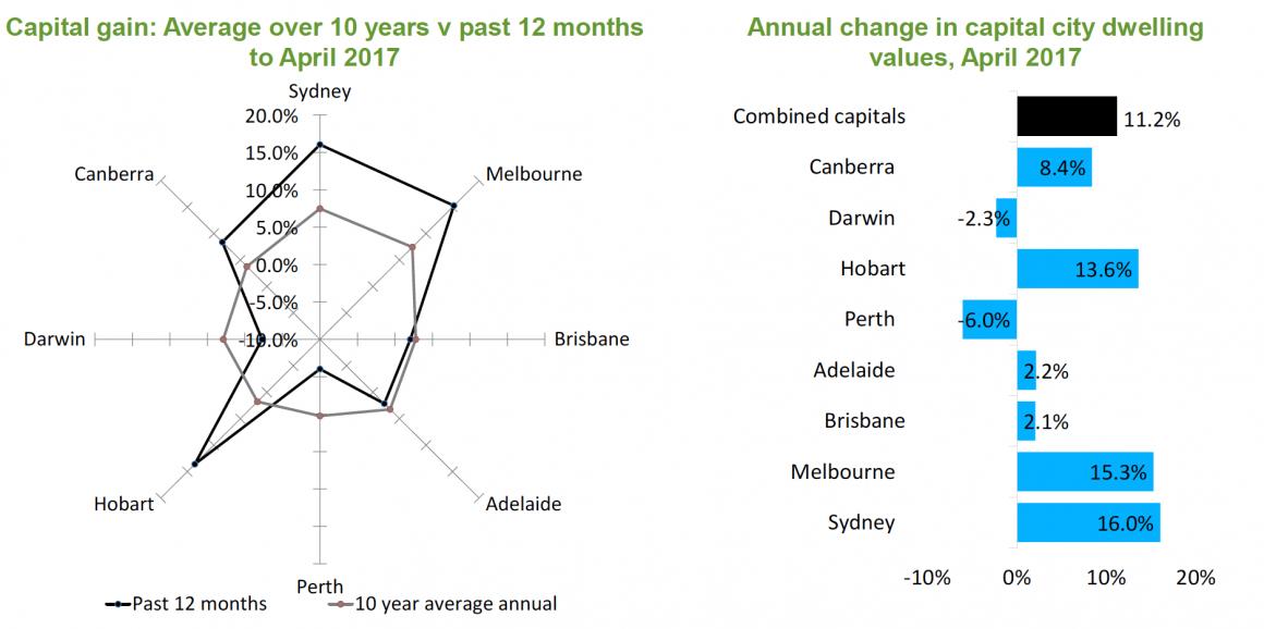 Sydney property price growth
