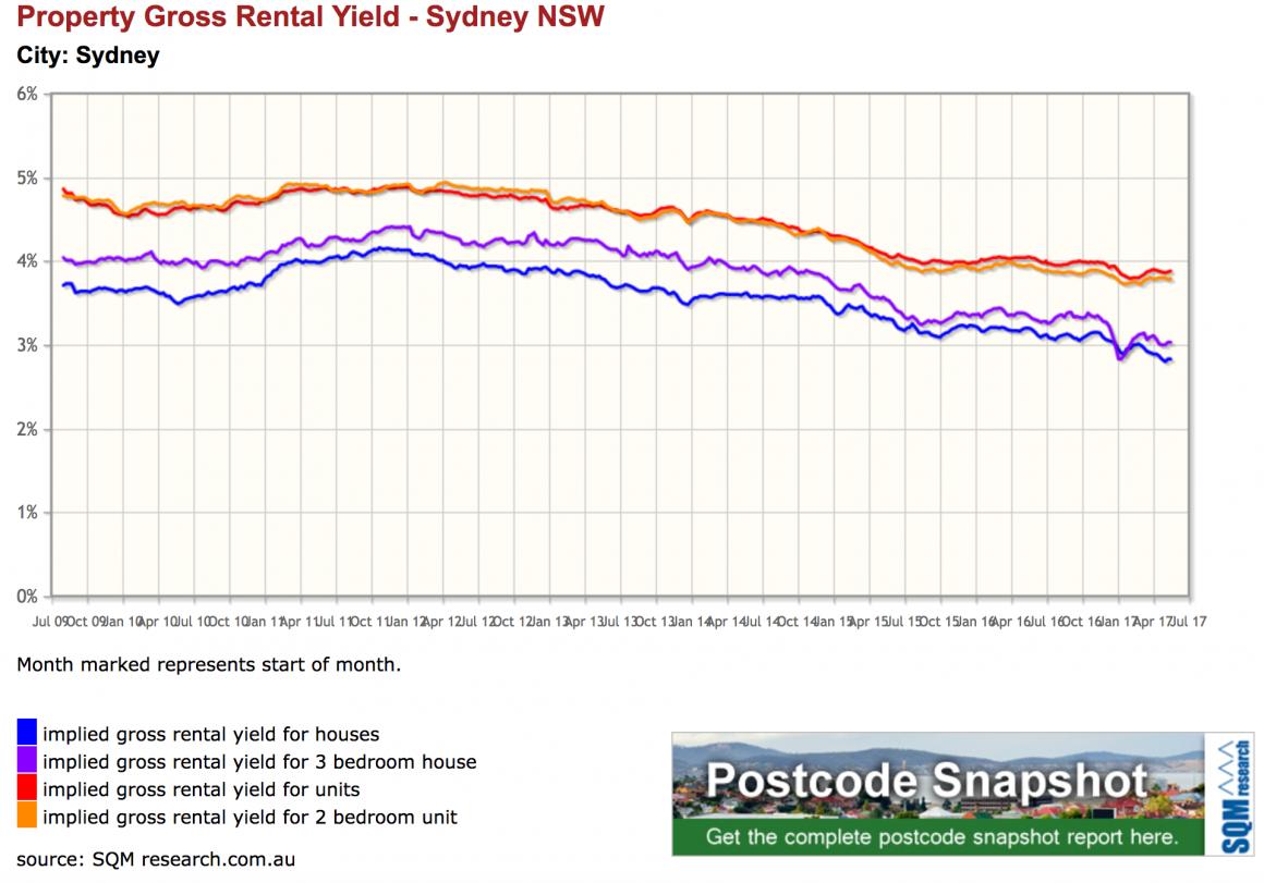 Sydney rental yields