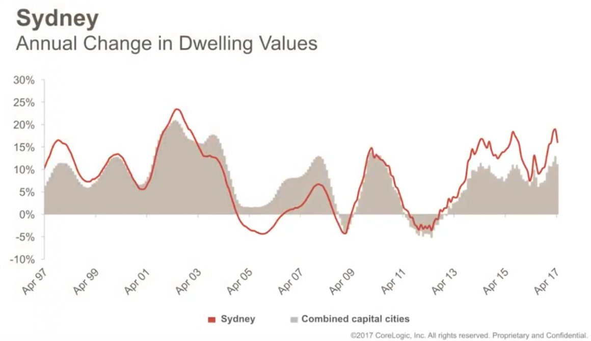 Sydney Change-in-Dwelling-Values