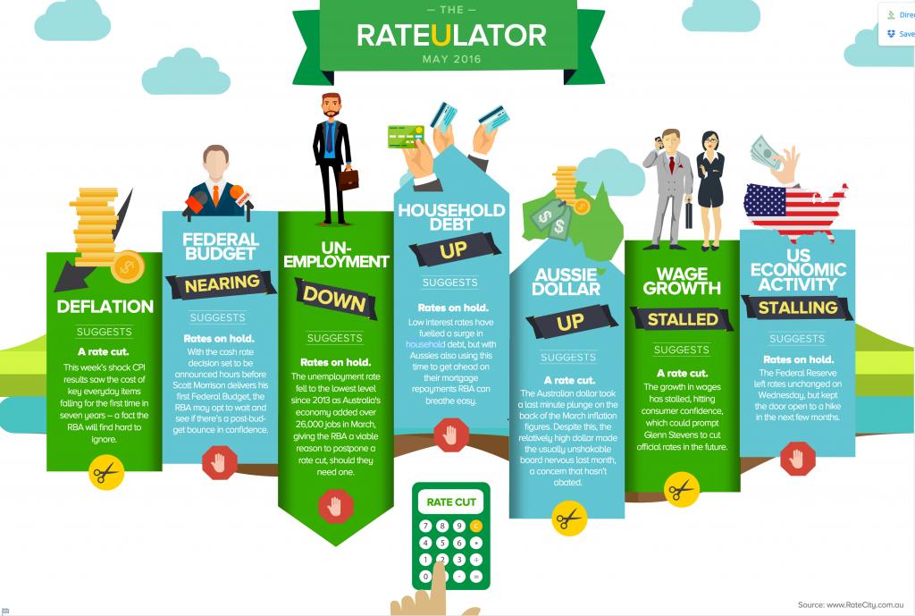 interest rate drop