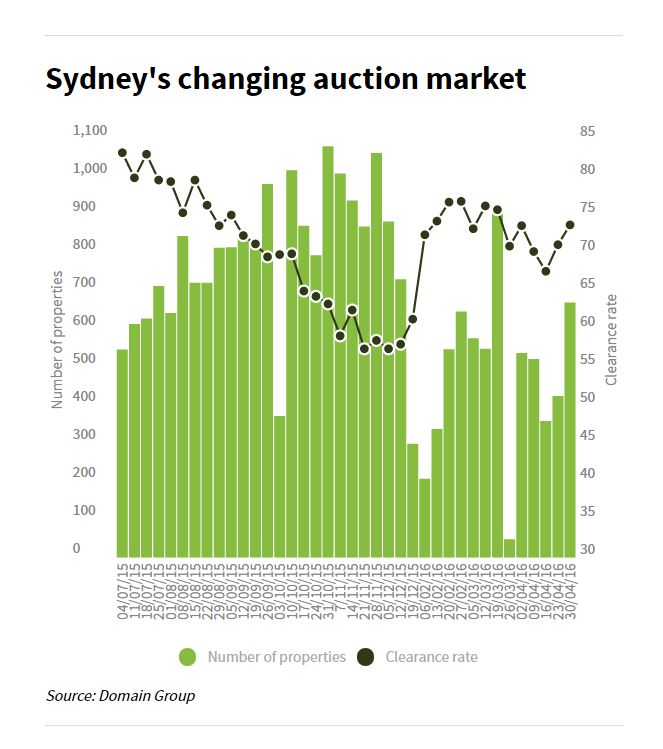 Sydney Auction