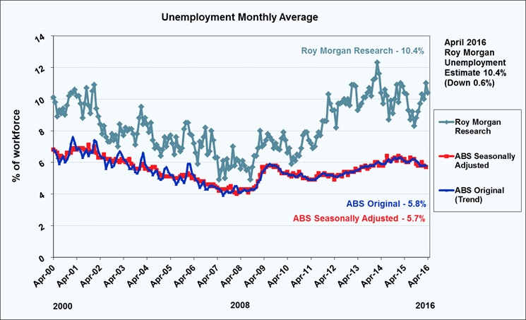 Unemployment-monthly