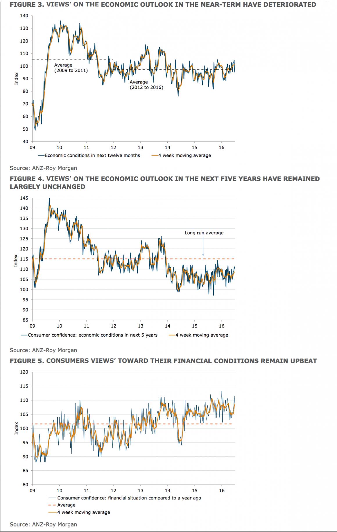 consumer confidence JUne 2016_2