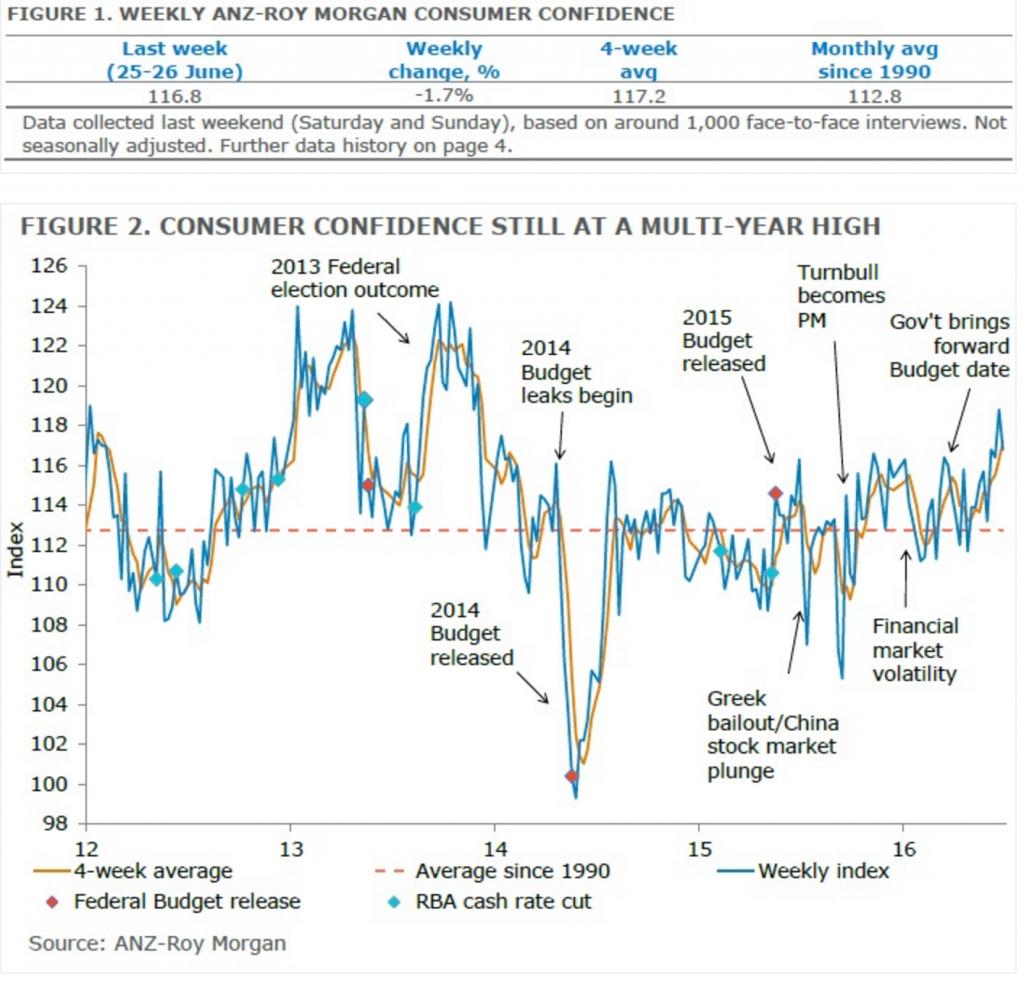Consumer confidence June 2016