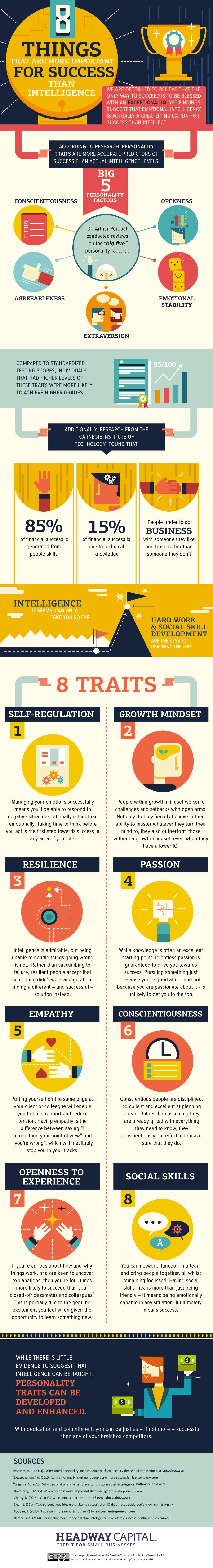 successtraits