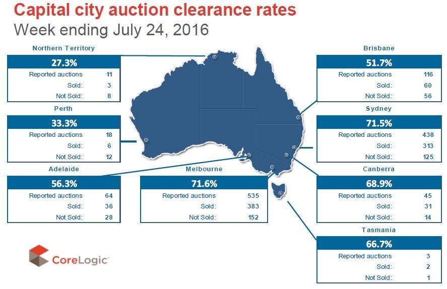 Capital CIty Auction