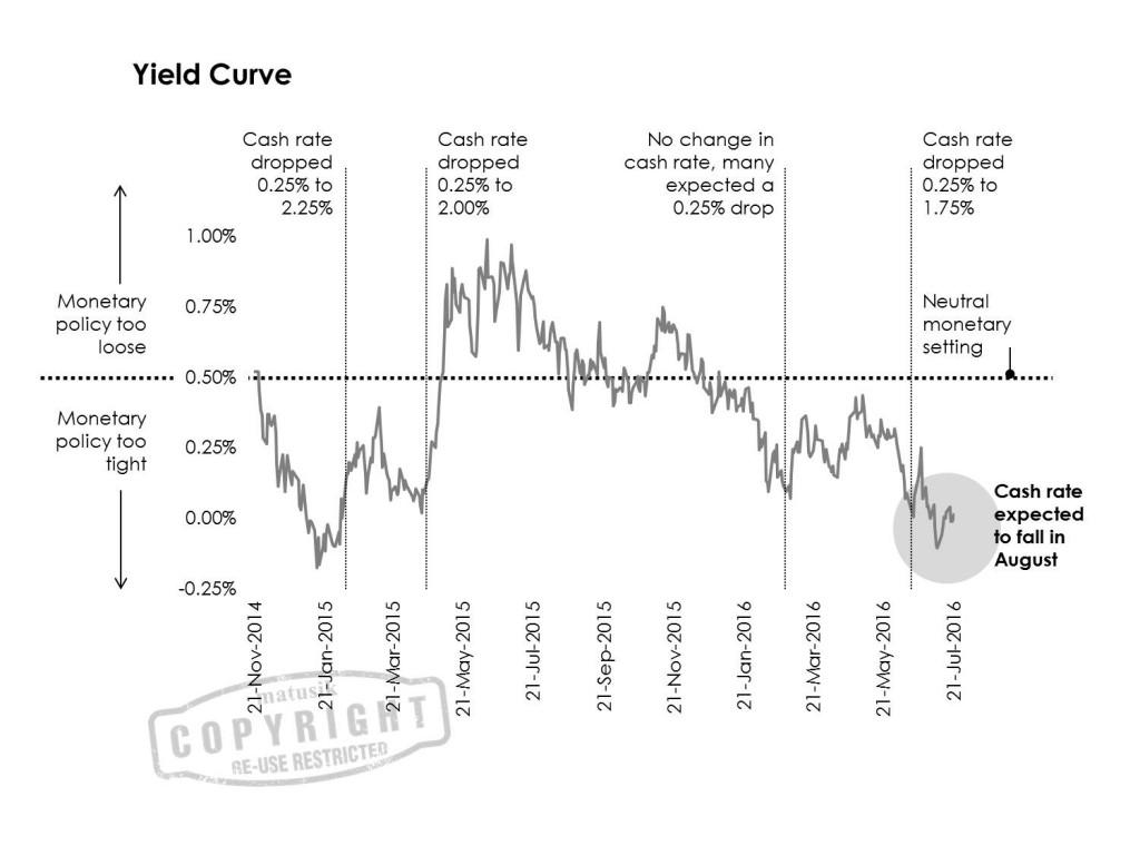 Matusik-Missive-Yield-Curve-July-2016