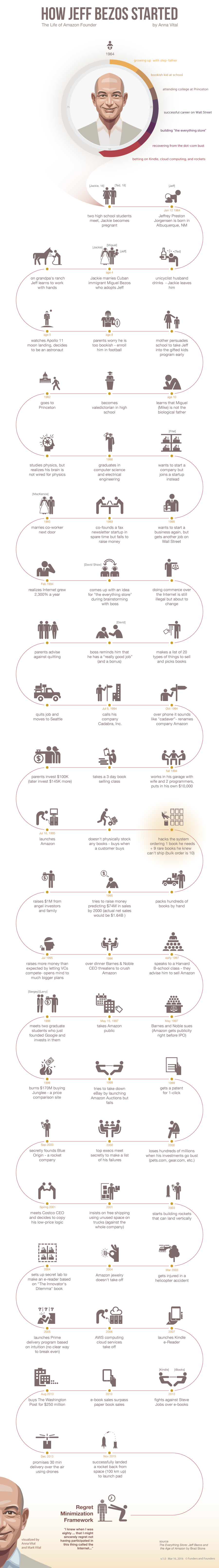 how-jeff-bezos-started
