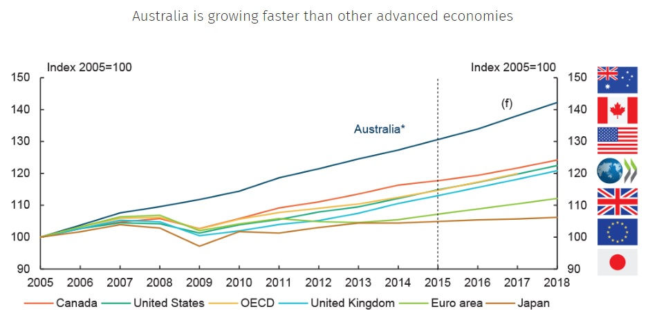 Australia is growing faster