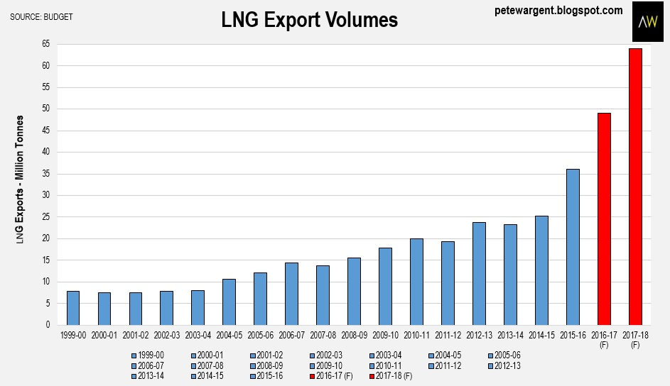 LNG is coming