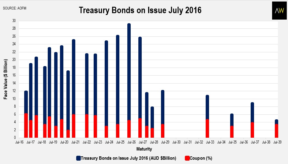 Treasury bonds on issue