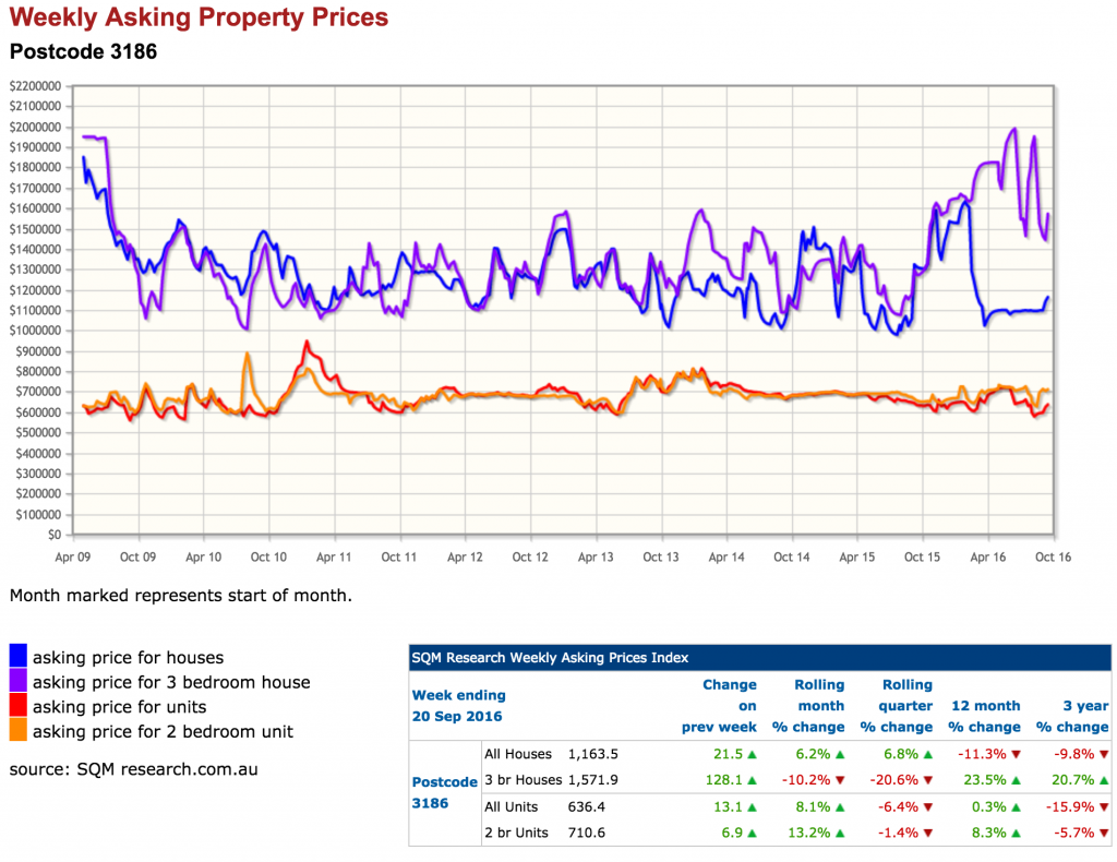 SQM Asking Price Index