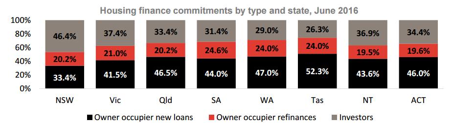 Housing finance commitments