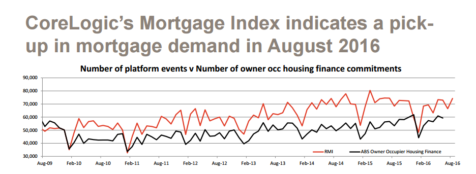 Corelogic's mortgage index indicates