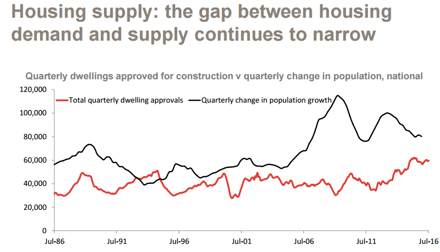 Housing supply: the gap between housing demand and supply