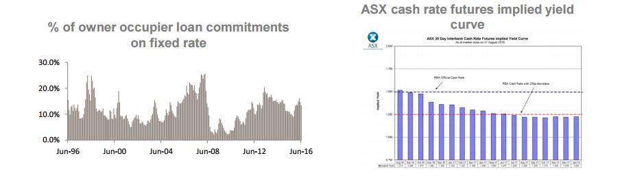 ASX cash rate futures