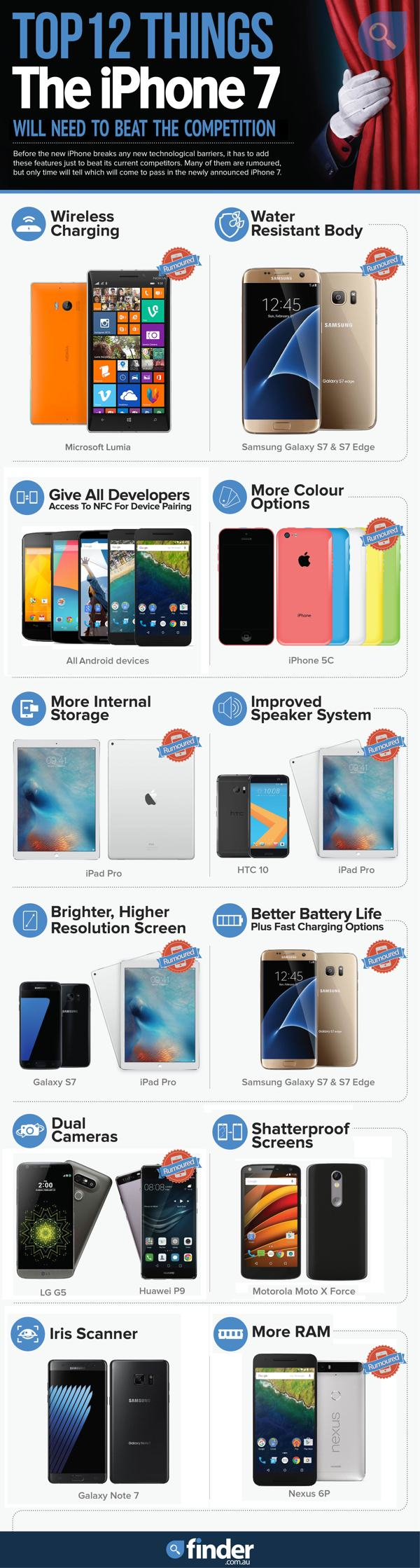 iPhone-7-infographic-our_mod_web_600