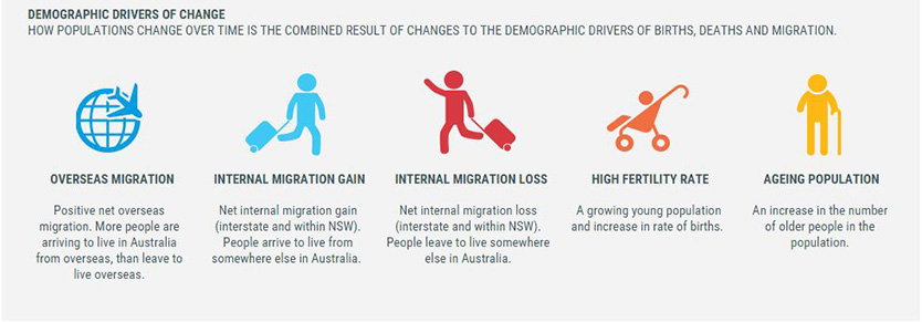 population-change_drivers-of-change-infographic_834x291