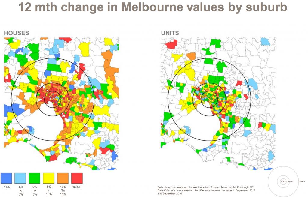Melbourne Values