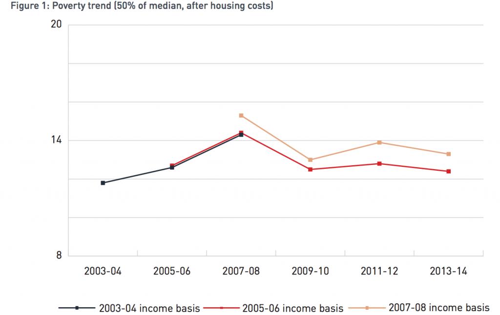 Poverty in Australia