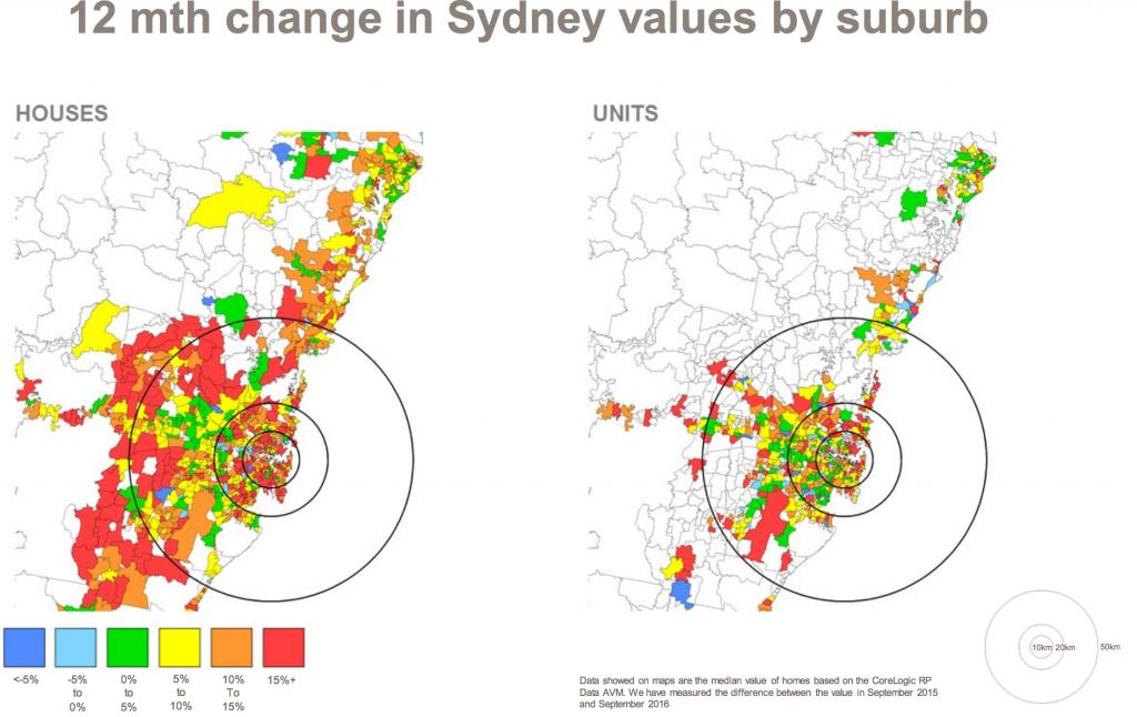 Sydney Values