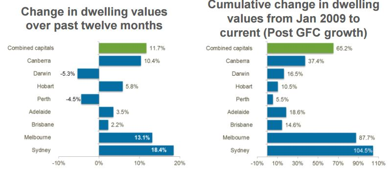 Melbourne housing market values