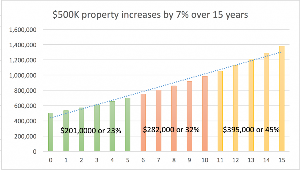 500K Property Increases by 7% over 15 years