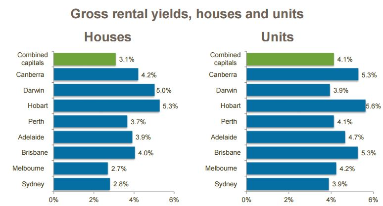 CoreLogic May Home Value Index - rental yields
