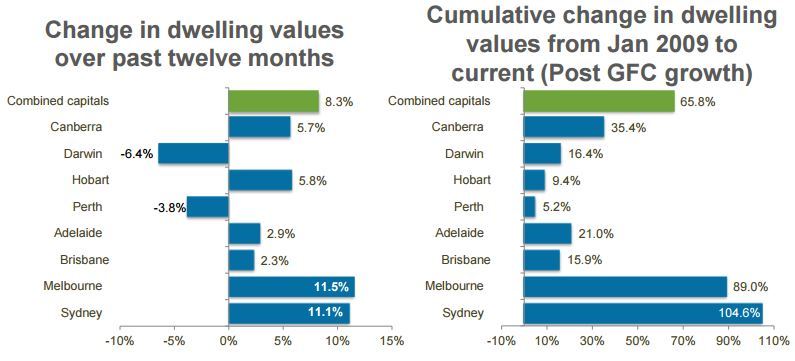 CoreLogic May Home Value Index