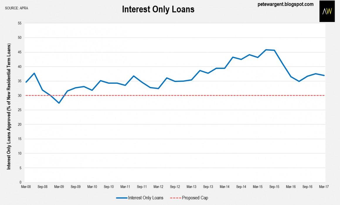 Lending changes 1