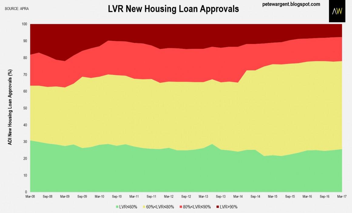 Lending changes 2