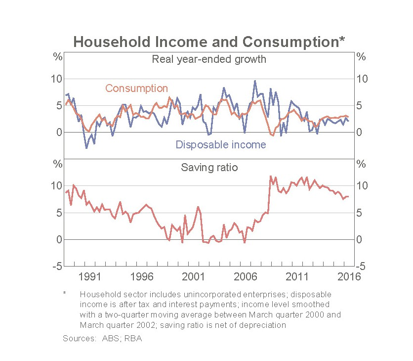 Household income and consumption