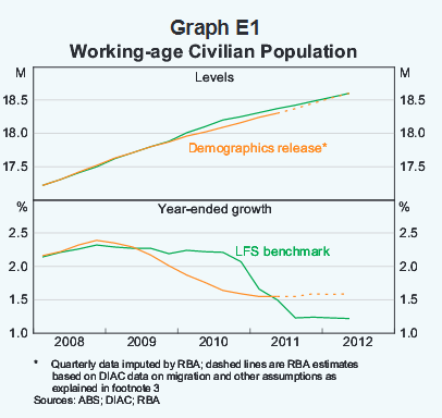 Working-age Civilian Population