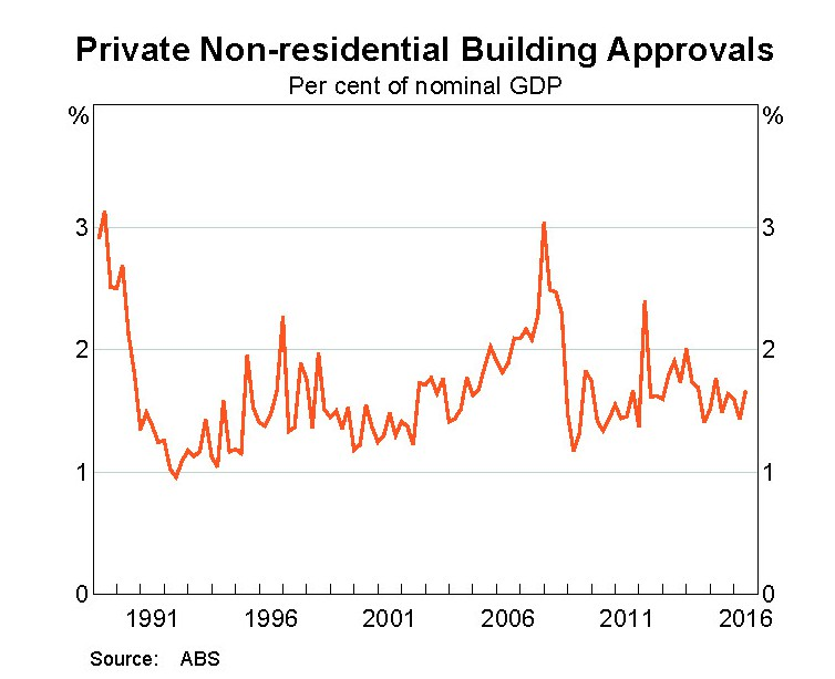 Private non-residental building approvals