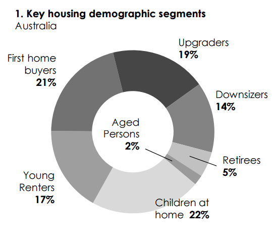 Key housing demographic segments